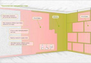 Стены под покраску: порядок выполнения ремонтных работ