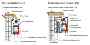 Прессостаты газовых котлов: предназначение и принцип действия