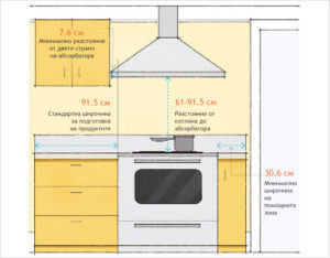 Как рассчитать расстояние от вытяжки до плиты?