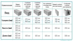 Какие бывают размеры газоблока?