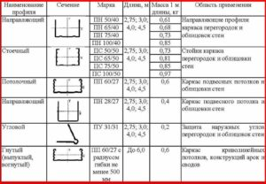 Профили для гипсокартона Knauf: виды и размеры