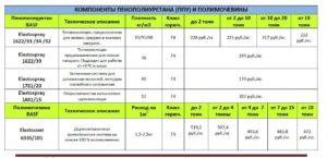 Листовой пенополиуретан: технические характеристики и особенности применения