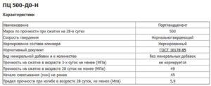 Цемент М500: характеристики и сфера применения