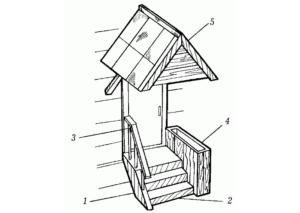 Крыльцо для частного дома: оригинальные проекты и чертежи