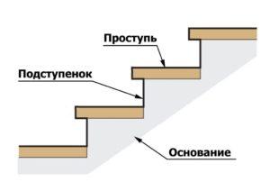 Подступенки для лестницы: размеры и способы монтажа