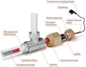 Греющий кабель для водопровода: технические характеристики и особенности монтажа