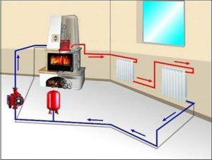 Как сделать отопление на даче?