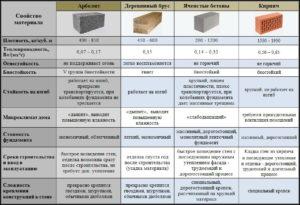 Сравнение арболита с различными материалами