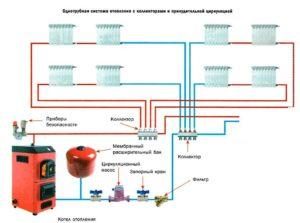 Система отопления с принудительной циркуляцией для дома