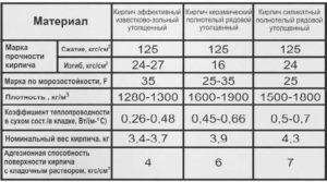 Плотность кирпича: нормативы и советы по определеннию
