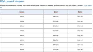 Стандартные размеры МДФ-панелей
