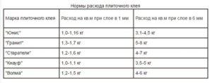 Расход клея для плитки на 1 м2: тонкости расчета