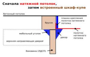 Натяжной потолок или шкаф-купе: с чего начать?