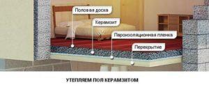 Как правильно утеплить пол керамзитом?