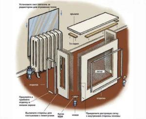 Как изготовить экран на батарею отопления?