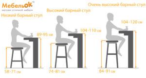 Какой должна быть высота барного стула?