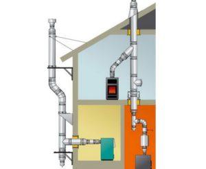 Дымоход для газовых и твердотопливных котлов: особенности устройства и монтажа