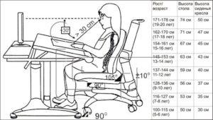 Высота стола: как правильно выбрать?