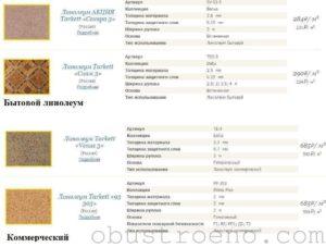 Размеры линолеума