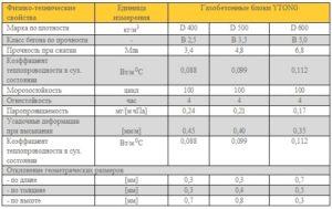Газобетонные блоки Ytong: виды и характеристики