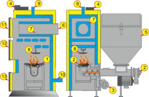 Угольный котел: устройство и тонкости установки
