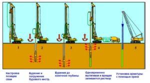 Описание основных методов забивки свай