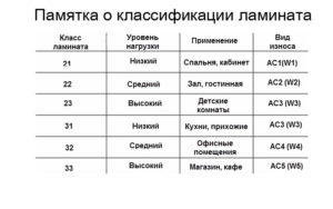 Как выбрать класс ламината?