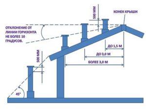 Тонкости устройства дымохода: как рассчитать высоту относительно конька крыши?