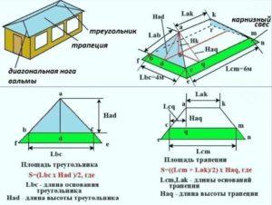 Как рассчитать материал на крышу?