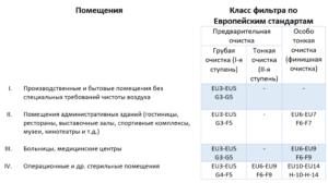 Классификация и особенности фильтров для вентиляции