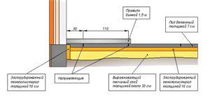 Бетонный пол по грунту в частном доме: устройство и правила заливки