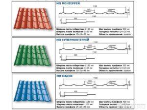 Виды металлочерепицы МеталлПрофиль: особенности и классификация