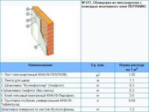 Как расcчитать расход шпаклевки на 1 м2 стены?