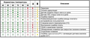 Коды ошибок и неисправности газовых котлов Ariston