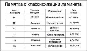 Особенности выбора ламината 31 класса