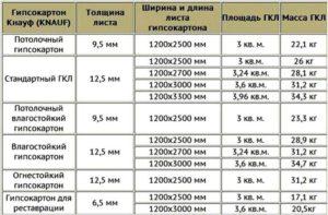 Размеры листов гипсокартона