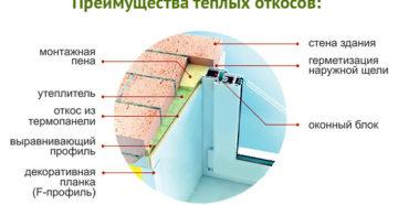 Правила установки пластиковых откосов