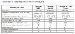 Технические характеристики пароизоляции Ондутис