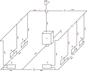 Тонкости процесса расчета отопления