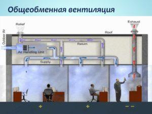 Назначение и принцип работы общеобменной вентиляции