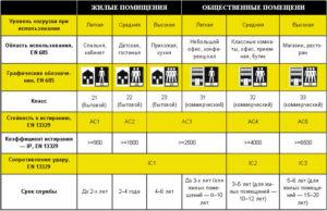 Ламинат 33 класса: характеристики и особенности