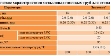 Металлопластиковые трубы: технические характеристики и особенности эксплуатации