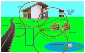 Как определить расстояние от септика до дома?