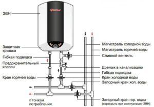 Правила использования проточных водонагревателей Thermex