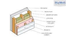 Как устроен пирог стен каркасного дома?