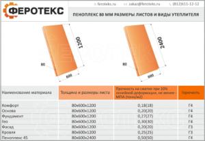 Пеноплекс: выбираем оптимальный размер утеплителя