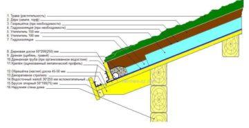 Зеленые крыши: технология устройства травяной кровли