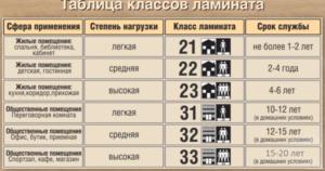 Ламинат 32 класса: что это означает?