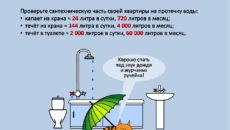 Особенности расчета объема чаши ванны в литрах и правила экономии воды