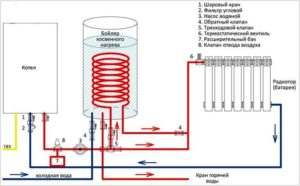 Принцип работы бойлеров косвенного нагрева